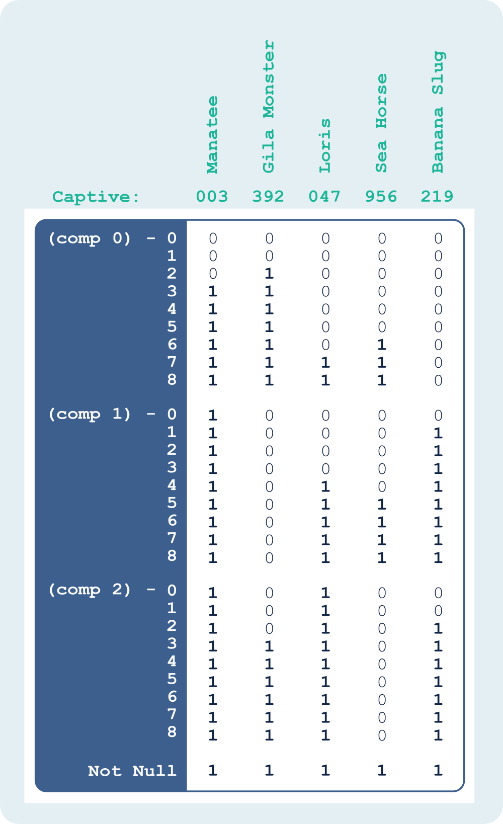 Captivity Counts as a Range-Encoded, Base-10, Bit-sliced Index with Not-Null