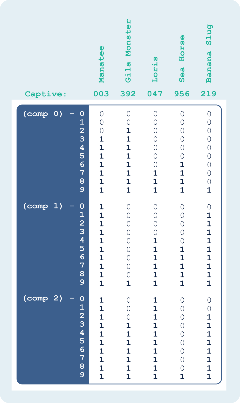 Captivity Counts as a Range-Encoded, Base-10, Bit-sliced Index