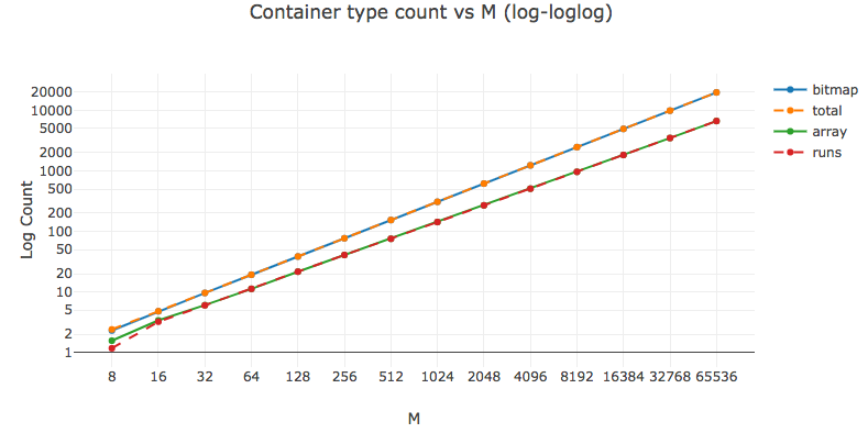 Container count vs universe size