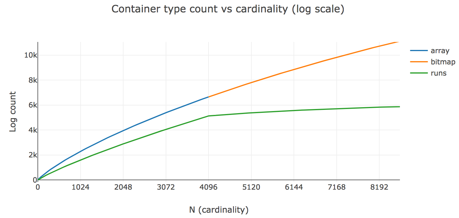 Zoomed container count vs cardinality