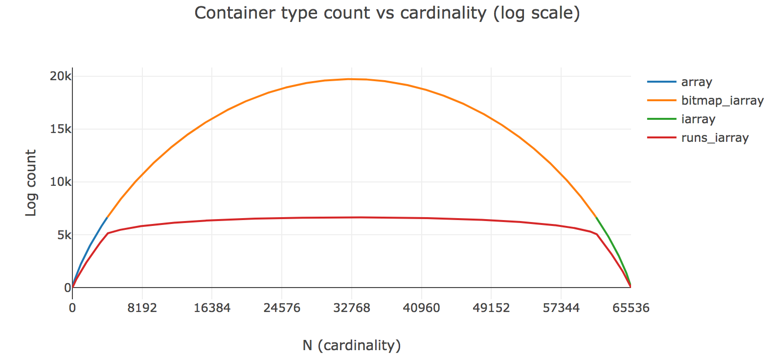 Container count vs cardinality
