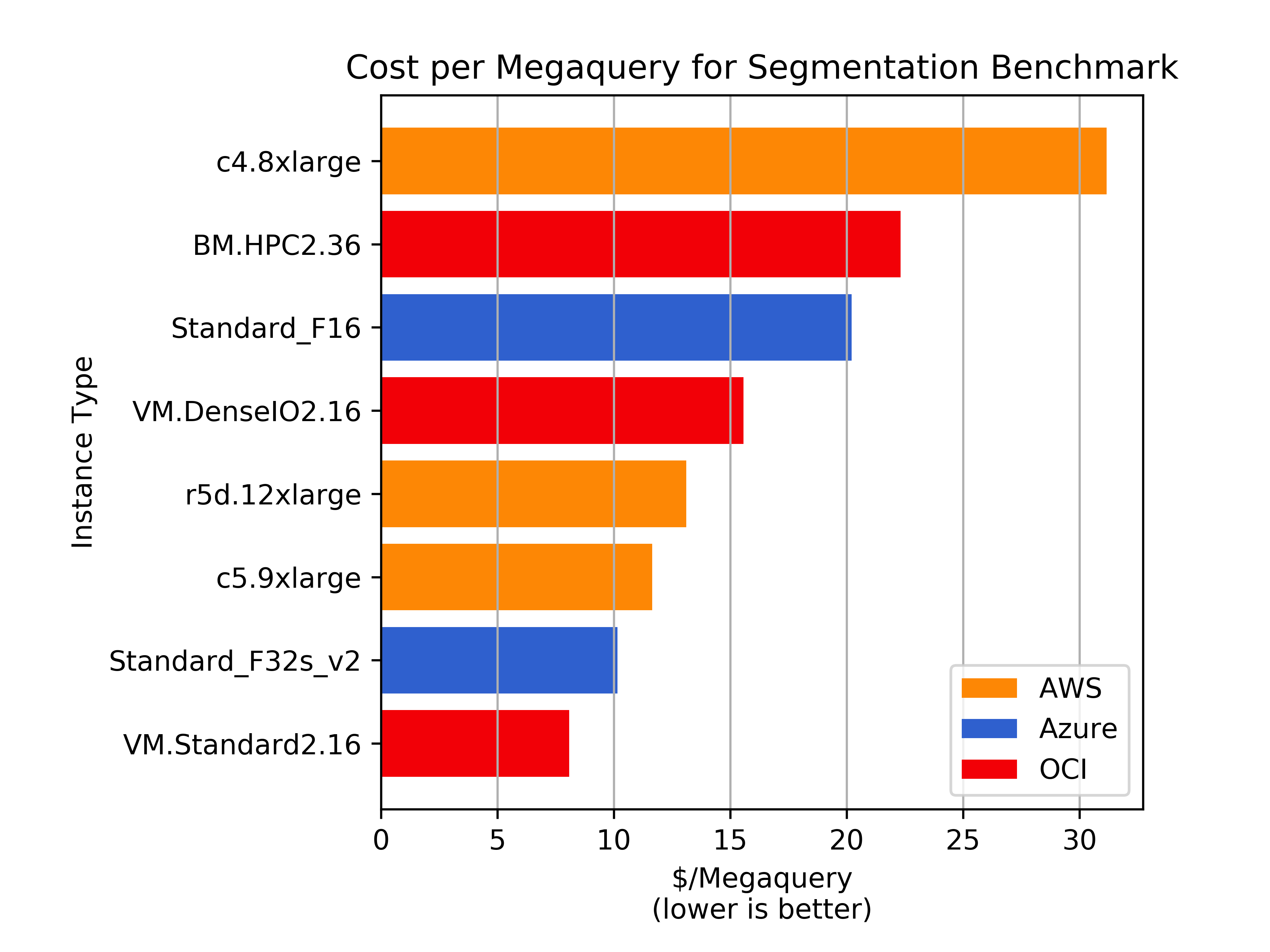 Oracle, AWS, and Azure Benchmarking Shootout - Pilosa